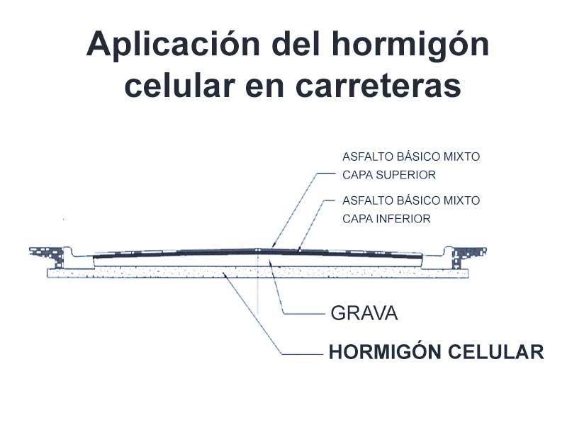 aplicacion-hormigon-celular-carreteras